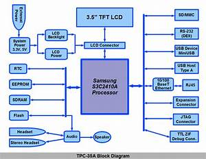 Computer Block Diagram  U2013 Pc Schematic  U2013 Vaughn U0026 39 S Summaries