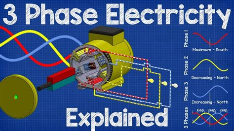 how three phase electricity works the basics explained