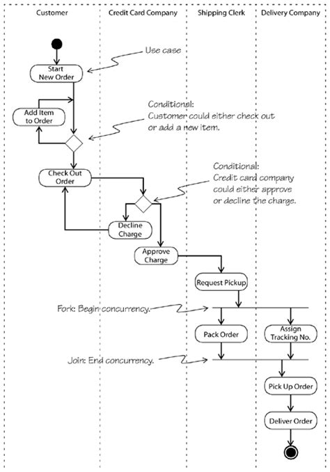 activity diagrams executable uml  foundation
