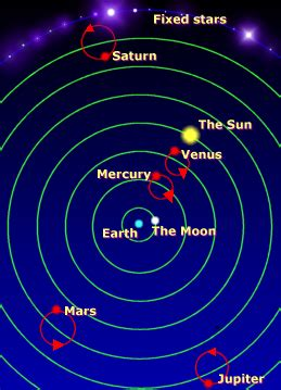 Solar System Diagram Without Pluto by The Rise And Fall Of Pluto Bob The S Tour Of The