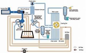 Oil-free Claw Compressor 22