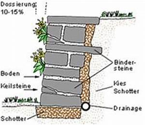 Trockenmauer Bauen Ohne Fundament : trockenmauer ohne m rtel selber bauen natursteinblog ~ Lizthompson.info Haus und Dekorationen