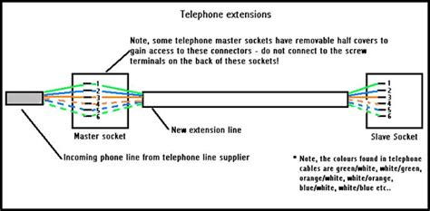 Installing Telephone Points