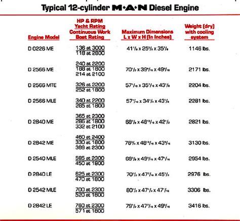 marine engines comparing diesel types  cycle  cycle