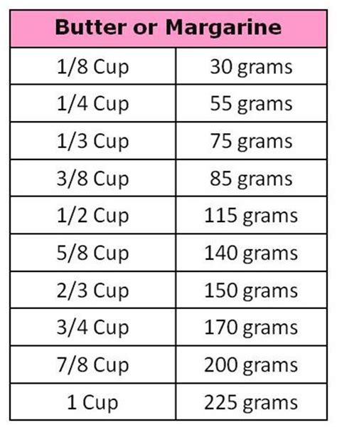 convert 75ml to cups measurement conversion chart grams to cups
