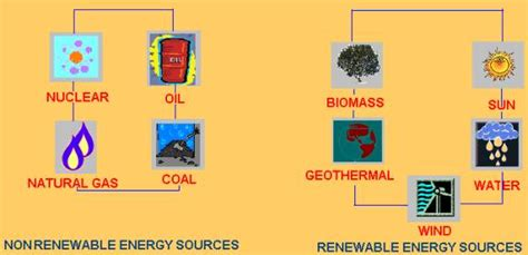 three forms of renewable energy reference library science sources of stored energy