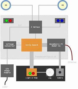 Robotsentry  U2013 Home Security System  U2013 Part 1