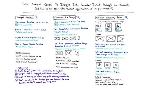How Google Gives Insight Into Searcher Intent Through