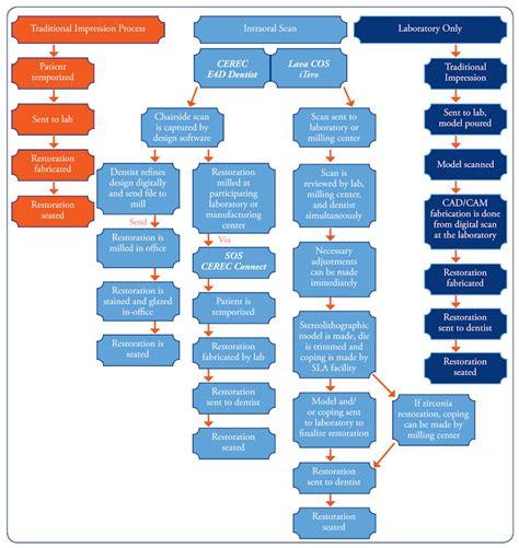 Dental Advisor: CAD/CAM Dentistry - 2008
