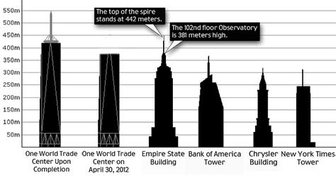 1 wtc observation deck height la tour one wtc d 233 passe l empire state building