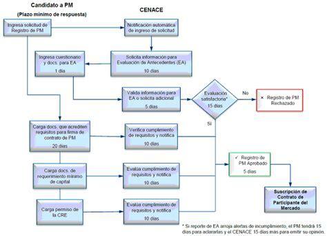 requisitos para registrar una propiedad ante el registro