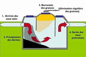 Fonctionnement Fosse Septique : pr traitement de l eau le bac graisse filtre eau ~ Premium-room.com Idées de Décoration