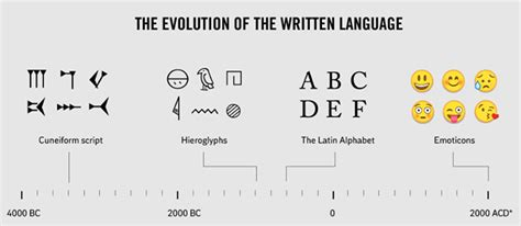 Written Language by The Evolution Of The Written Language T3hwin