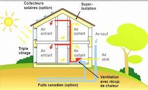 Maison Bioclimatique Passive : faire construire maison passive ~ Melissatoandfro.com Idées de Décoration