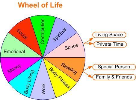 wheel  life angus mcleod associates