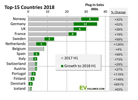 Electric Vehicles Sales In Europe Surpassed 1 Million