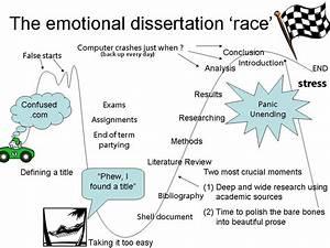 Do i have to do a dissertation