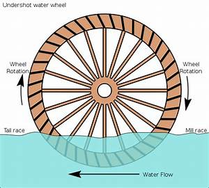 File Undershot Water Wheel Schematic Svg
