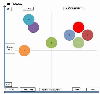 Matrix Bcg Portfolio Potential Marketing Structure Poor
