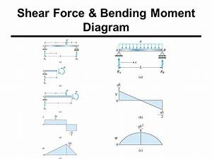 Shear Force  U0026 Bending Moments