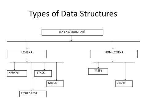 what is structural formula data structures
