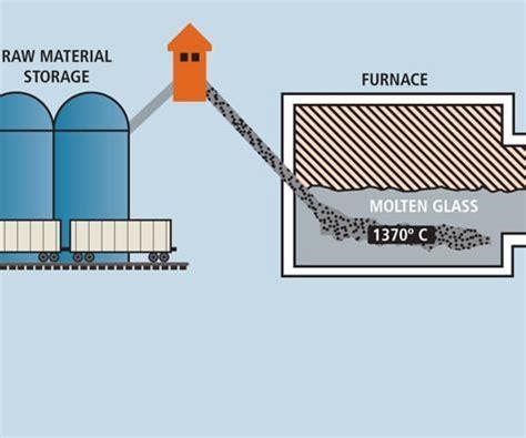 The making of glass fiber : CompositesWorld