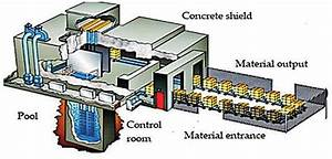 Irradiation Plant With Cobalt