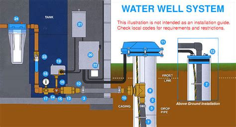 Residential Water Well Wiring by Submersible Well Pumps From Aqua Science Goulds Grundfos