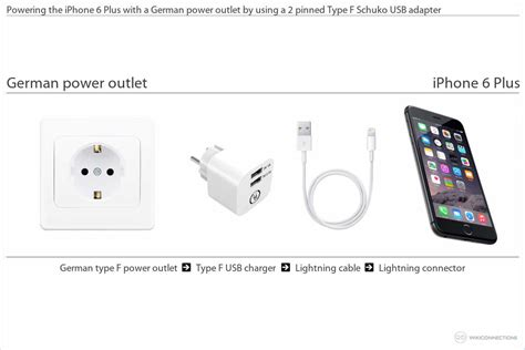 can i use my iphone in europe charging the iphone 6 plus in germany