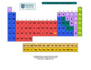NH Periodic Table Element