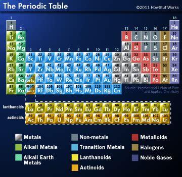 building  periodic table block  block building  periodic table block  block