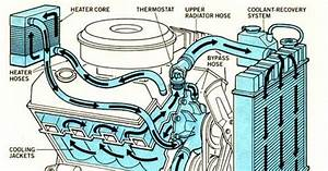 Radiator Antirust  Sistem Penyejuk Enjin Kereta