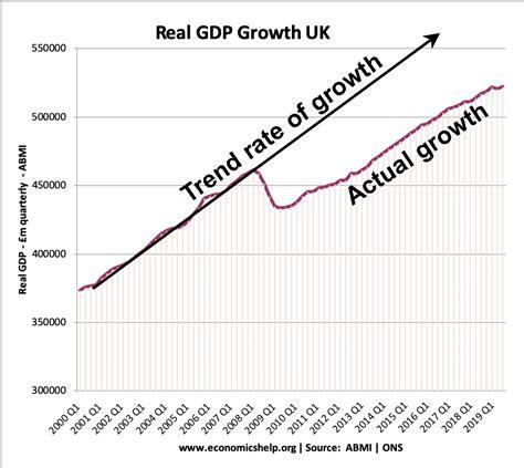 Economic Growth UK - Economics Help