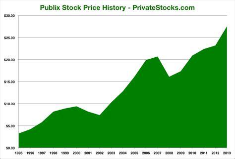 publix stock market price  stock market crash  documentary