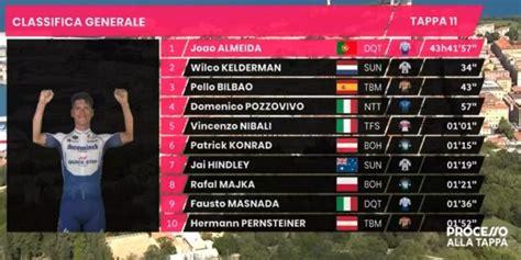 ▶ aqui esta la clasificación general del giro de italia 2020 liderada por el campeón del mundo filippo ganna luego de cumplida la primera etap. Giro de Italia 2020: clasificación de la etapa 10 de hoy, miércoles 14 de octubre, tras la ...