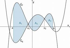 Fläche Zwischen Zwei Graphen Berechnen : 1 6 4 fl chenberechnung mathelike ~ Themetempest.com Abrechnung