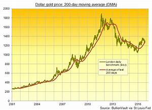 Gold Price Per Ounce Chart Gold Price At 39 Key Support 39 Of 200 Dma In 39 Quiet Before