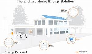 You've installed solar and battery storage. But is that ...