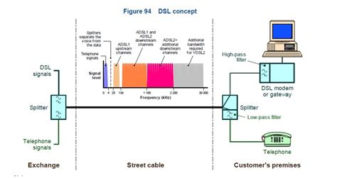 Diagram 2wire Telephone by Adsl And Copper Lines Australian Telephones