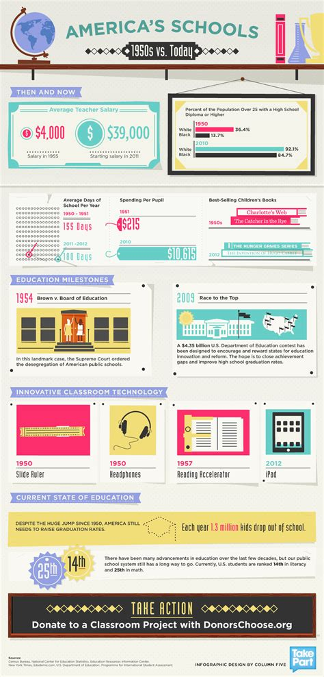 America's Schools Infographic: 1950s vs. Today - e ...