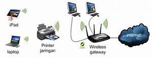 Jaringan Dan Telekomunikasi  Pengenalan Dasar Jaringan Dan