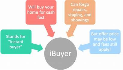 Ibuyer Mortgage Should Truth Sell