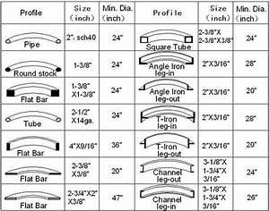 wood lathe rpm chart