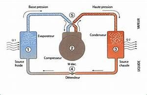 Pac Air Eau : la pompe chaleur air eau ~ Melissatoandfro.com Idées de Décoration