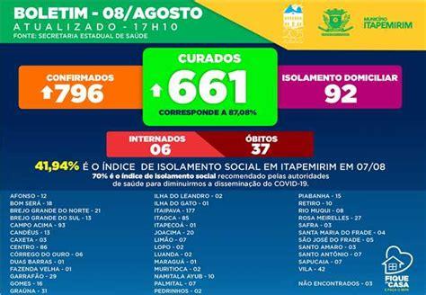 Prefeitura Municipal de Itapemirim - Boletim COVID-19, 08 ...