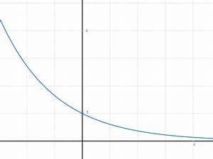 Umkehrfunktion Berechnen : das berechnen der exponentialfunktion 1 wurzel e x mathelounge ~ Themetempest.com Abrechnung