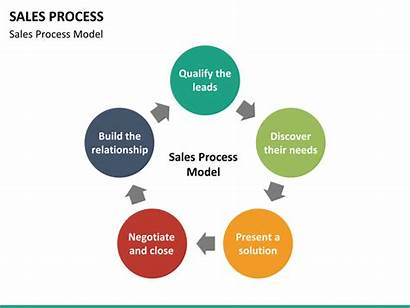 Sales Process Inbound Strategy Ppt Template Between