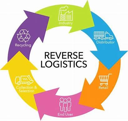Logistics Reverse Business Mile Last Programs Tackle