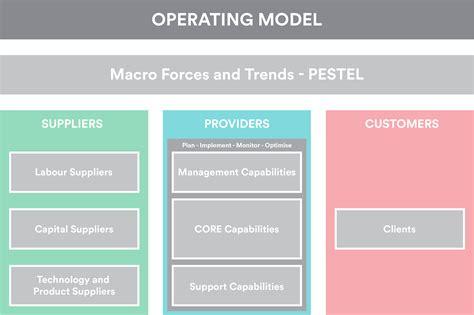 operating model cloud strategy demands new operating model
