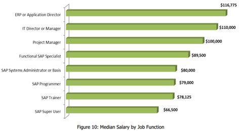 sap implementation step  step sap jobs salary range